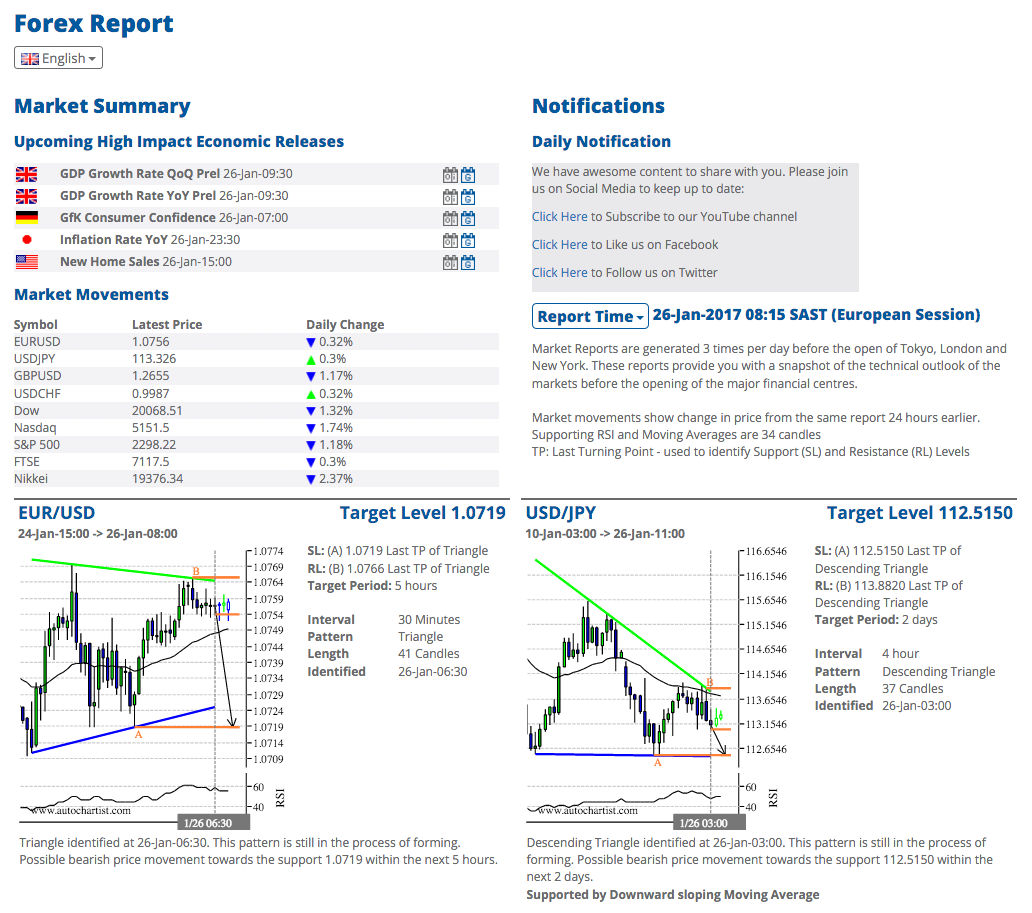 Forex Market reports